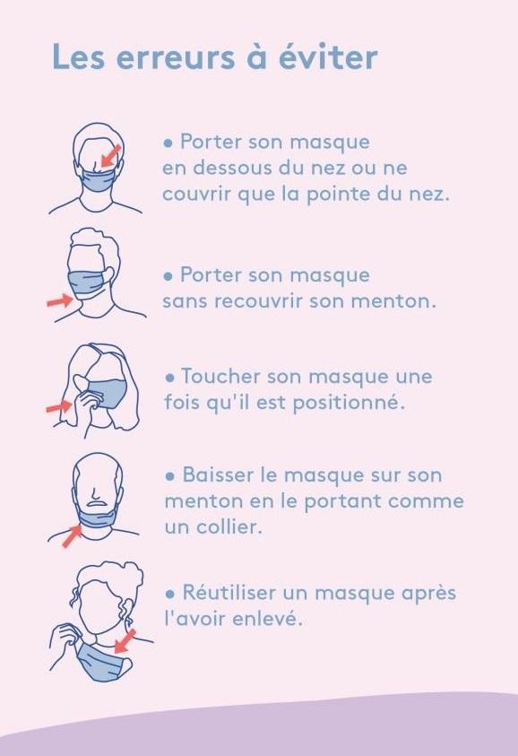 Erreurs masques
